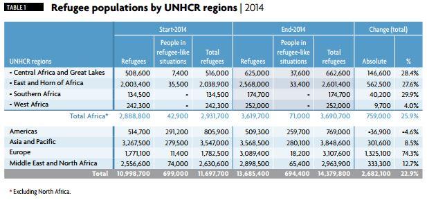 """Tabelul 1. Situația refugiaților pe glob – începutul anului 2014 vs. finalul anului 2014 / Sursa: Raportul UNHCR """"World at War"""" 2014, p. 10, accesibil la http://www.unhcr.org/556725e69.html"""