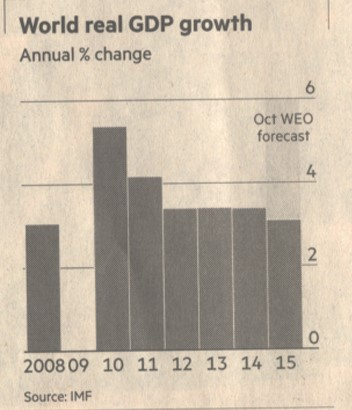World_real_GDP_growth