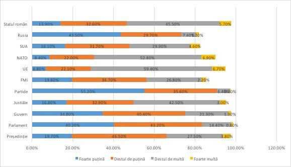 Încrederea românilor în diferite instituții