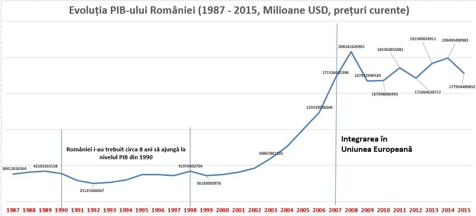Evoluția PIB-ului în perioada 1987-2015